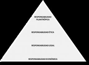 La responsabilidad social corporativa: estrategia de competitividad y creación de valor